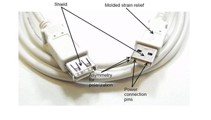 Un cable de extensión USB, con algunas de las características comunes de los conectores USB etiquetados