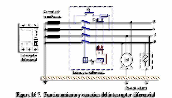 Plano de usos de un Interruptor Diferencial Trifásico