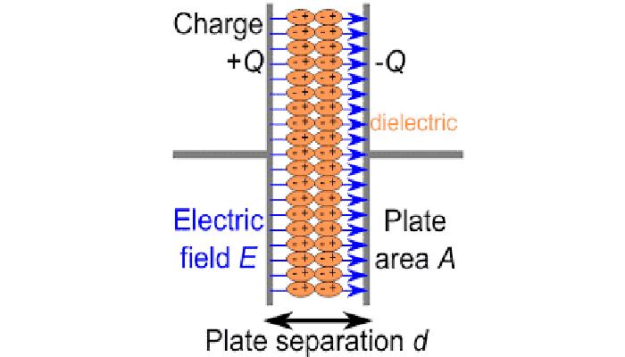 funcionamiento del Capacitor de placas paralelas