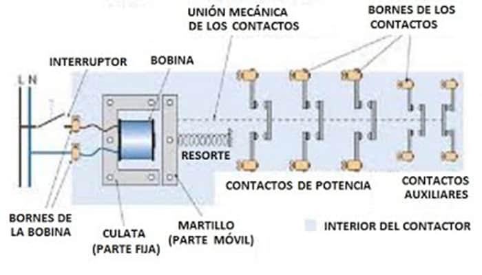 Partes de un contactor