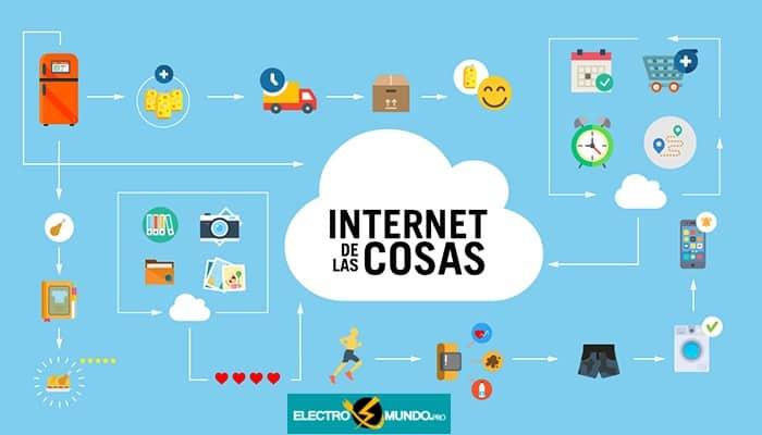 ¿Qué Es La (IoT)? El Internet De Las Cosas, Historia, función y Ejemplos.
