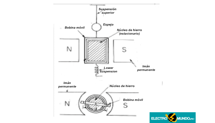 Principio del galvanómetro de bobina móvil