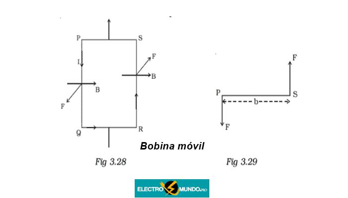 Funcionamiento del Galvanómetro de bobina móvil