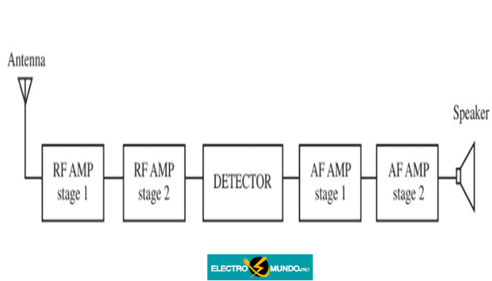 Diagrama de línea elemental y diagrama de cableado