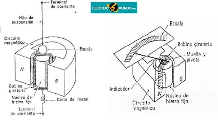 El Galvanómetro De Bobina Móvil. Funcionamiento, Ejemplos y Construcción.