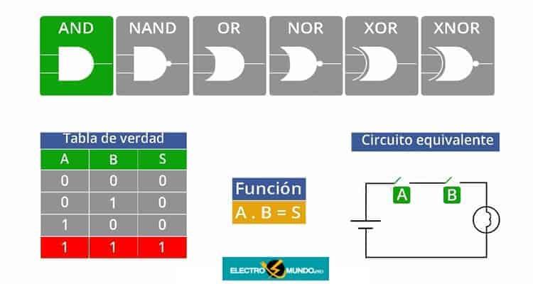 Tabla De Verdad De La Puerta Lógica - Cómo Convertir A / Desde Puertas NAND / NOR Con Inversores