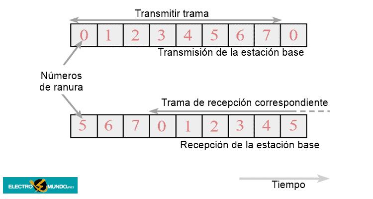 Estructura de trama GSM: lo básico
