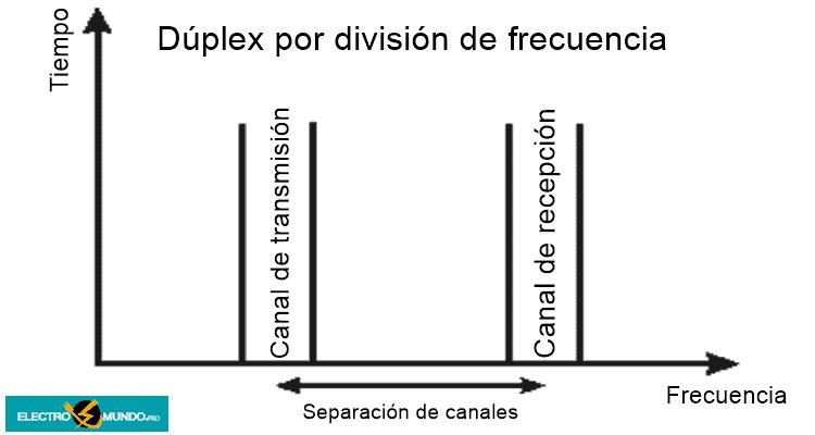 Dúplex por división de frecuencia, FDD