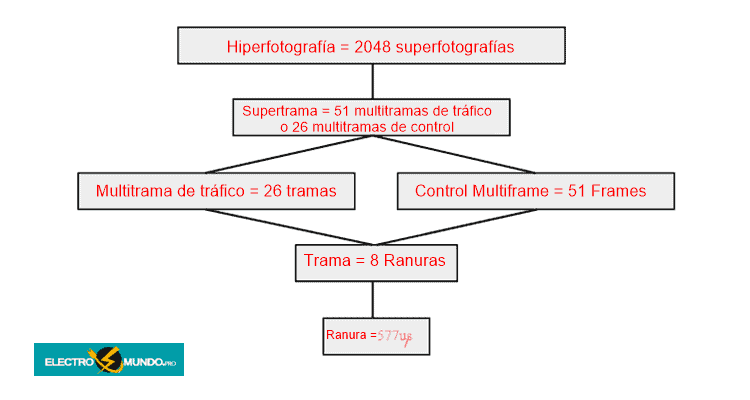 Multitrama GSM