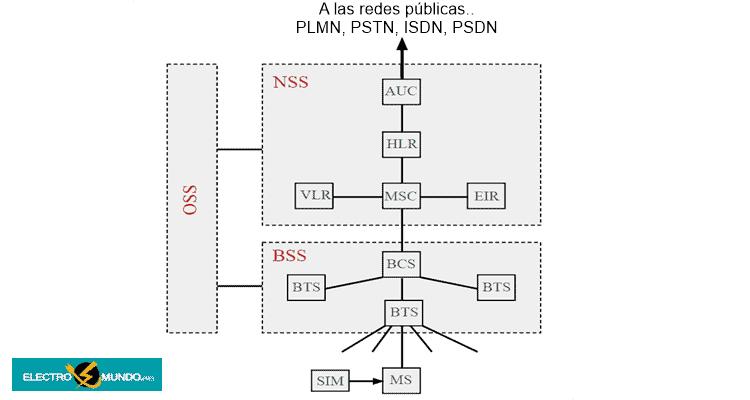 arquitectura global del sistema de comunicaciones móviles 2G GSM