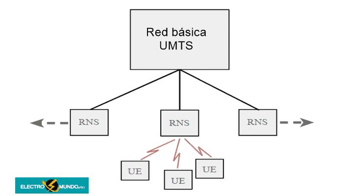 Componentes de la red 3G UMTS