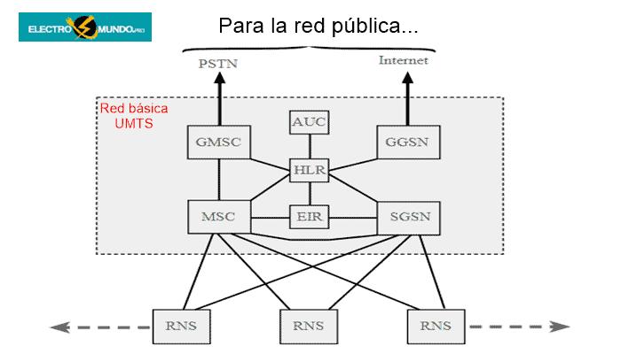 Red básica 3G UMTS