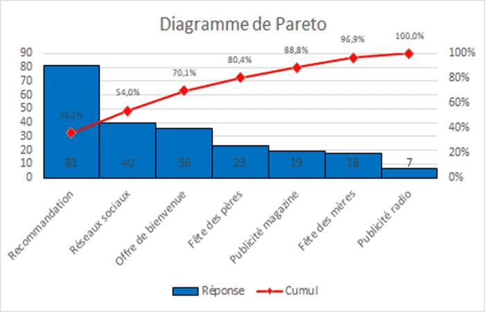 Ejemplo de diagrama