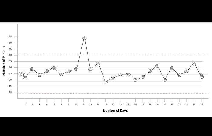 Figura 1 - Cómo hacer un gráfico de control de proceso estadístico en Excel
