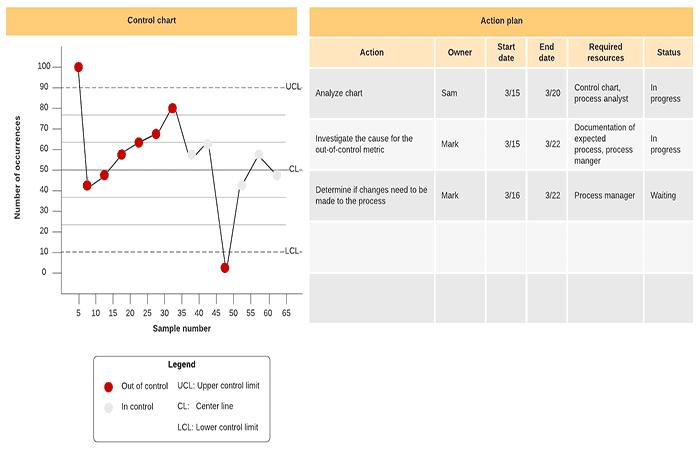 Figura 2 - Datos para crear un gráfico de control