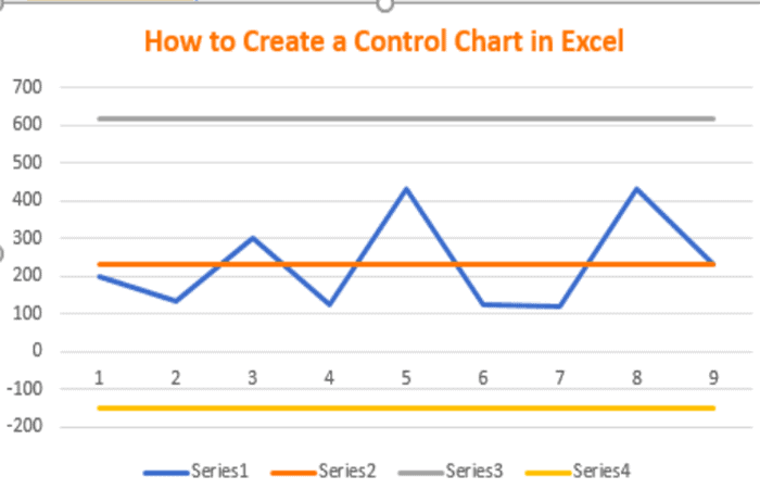 Figura 3 - Cómo crear un gráfico de control
