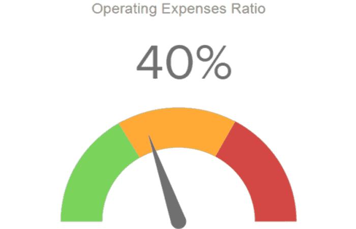 Gráficos de ratios financieros