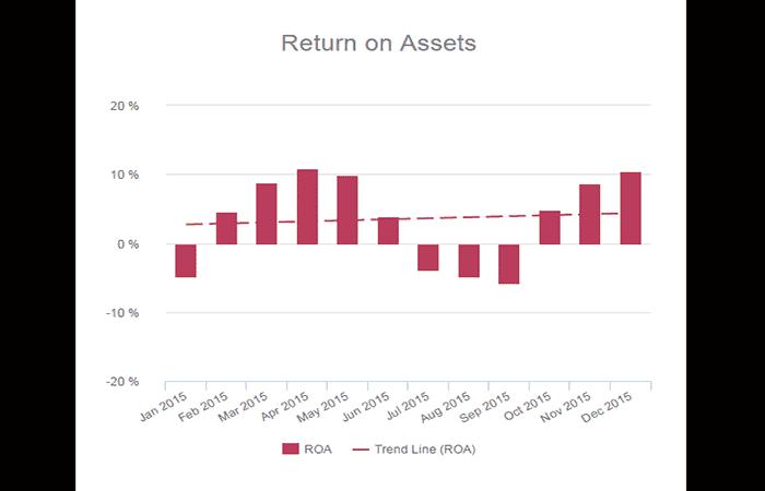 Rentabilidad de los activos (ROA)