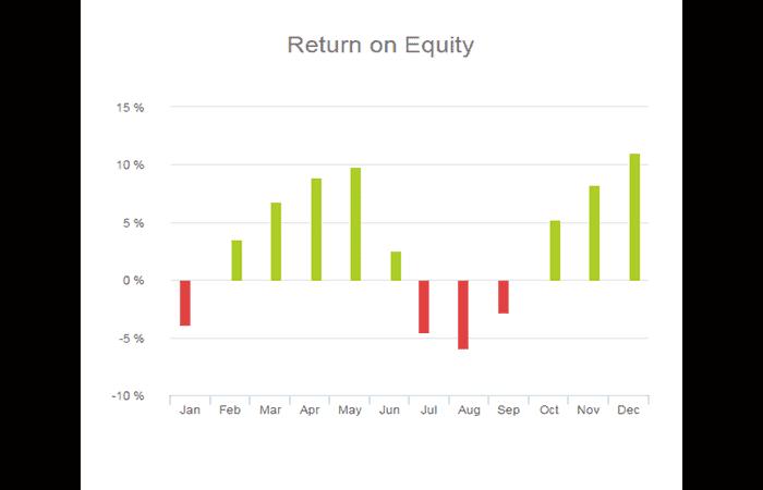 Rentabilidad sobre el capital (ROE)