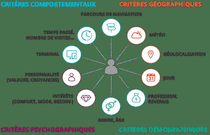 Criterios de mercadotecnia de segmentos